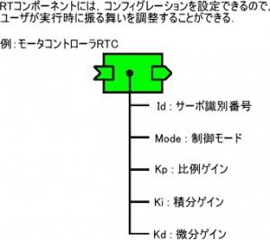 RTC's configuration